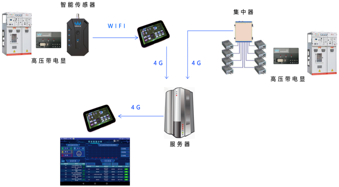 云南临沧陶瓷电容传感型高压开关柜局放在线监测方案