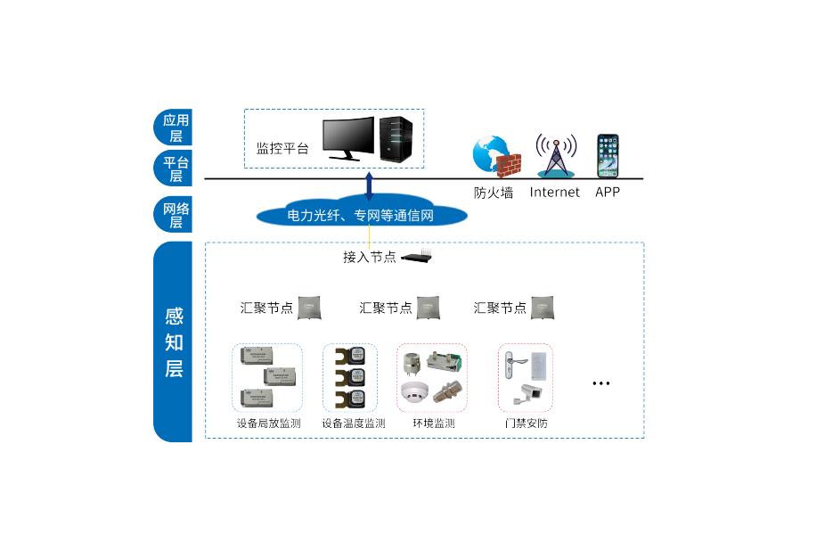 电力物联网在线监测系统